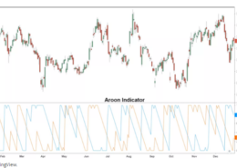 How Is The Aroon Indicator Calculated?